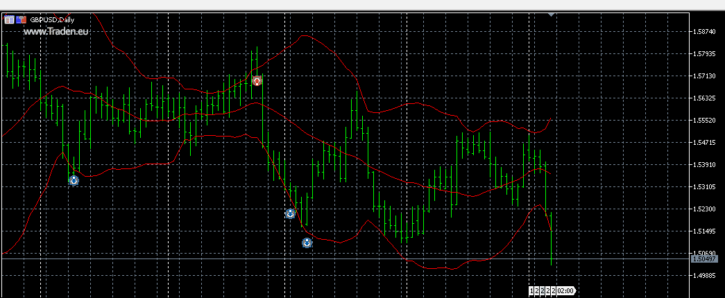 Screenshot eines MT5-Demokontos mit Bollinger Bands